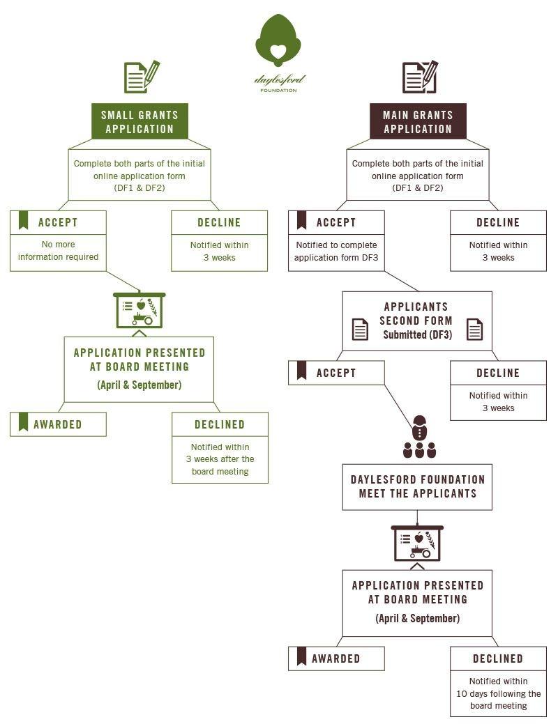Application-Process